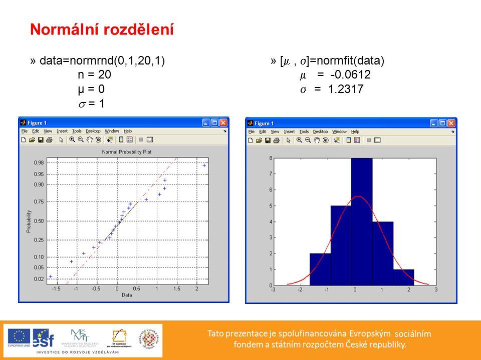 Normální rozdělení » data=normrnd(0,1,20,1) » [ , ]=normfit(data)